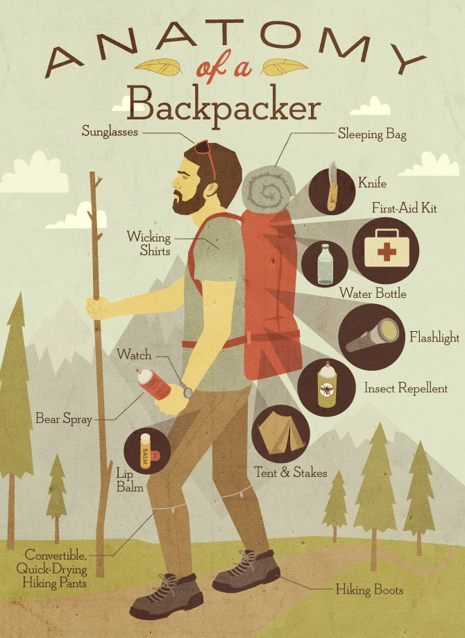 the-anatomy-of-a-backpacker